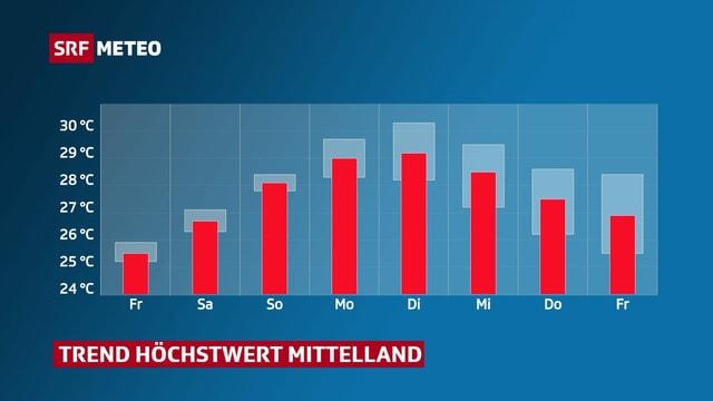 Balkendiagramm zeigt Höchstwerte im Mittelland von Freitag bis nächsten Freitag