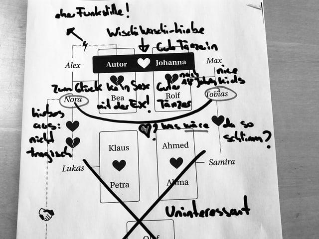 Skizze aus dem Buch «Abifeier» von Eric Nil. Die Skizze zeigt die Familienkonstellation. Wer mit wem liiert ist.