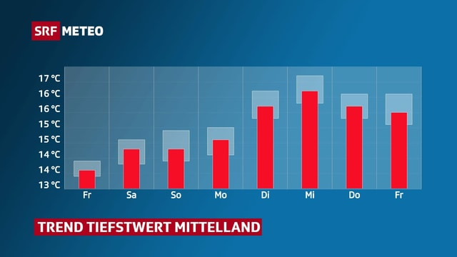 Balkendiagramm zeigt Tiefstwerte im Mittelland von Freitag bis nächsten Freitag