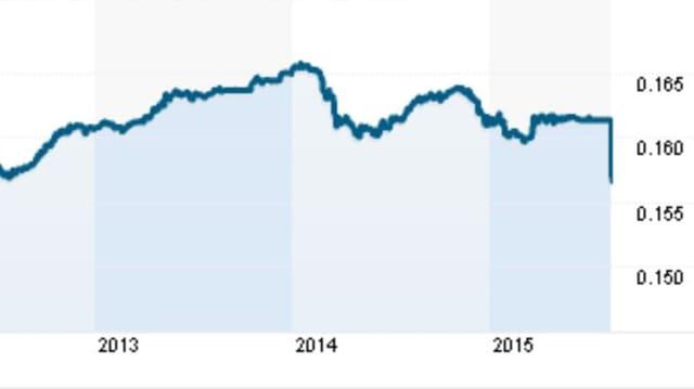 Kurs-Chart für den Yuan zum US-Dollar zeigt jüngste Abwertung.
