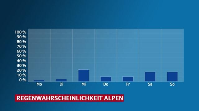 Die Regenwahrscheinlichkeit bewegt sich nächste Woche in den Alpen zwischen 0 und 20 Prozent.