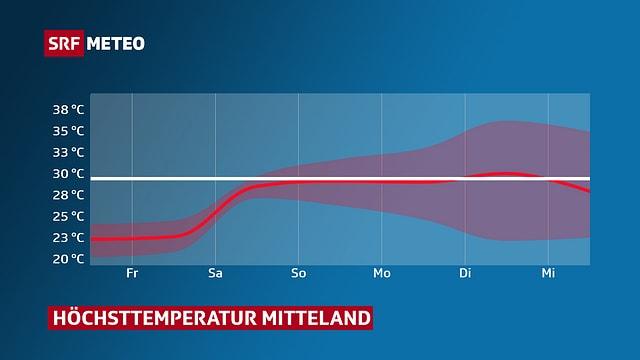 Grafik mit Verlauf der Höchsttemperatur im Mittelland.