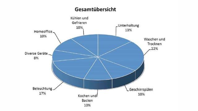 Kuchendiagramm mit den Prozentzahlen je Lebensbereich