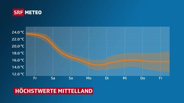 Die Temperaturkurve sinkt bis Montag kontinuierlich, danach pendelt sie um 16 Grad.