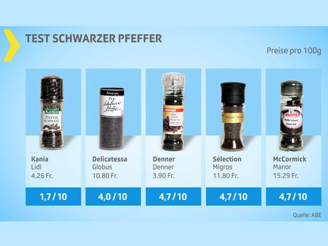 Testgrafik Pfefferdegustation mit fünf Produkten mit schlechten bis genügenden Noten.