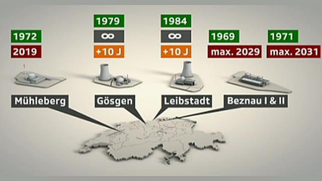 Schweizerkarte mit Atomkraftwerken.