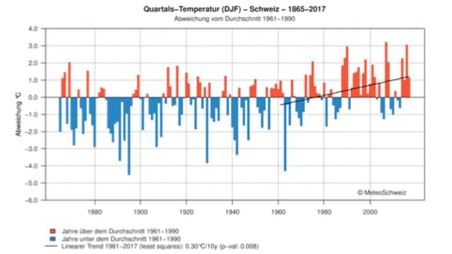 Darstellung der Mitteltemperaturen während der Wintermonate seit 1864