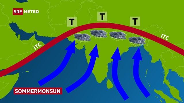 Zoom auf Indien und den Indischen Ozean. Pfeile verdeutlichen, wie die feuchte Luft gegen den Himalaya gedrückt wird.