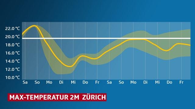 Grafik: Temperaturverlauf für Zürich für die kommenden 10 Tage.