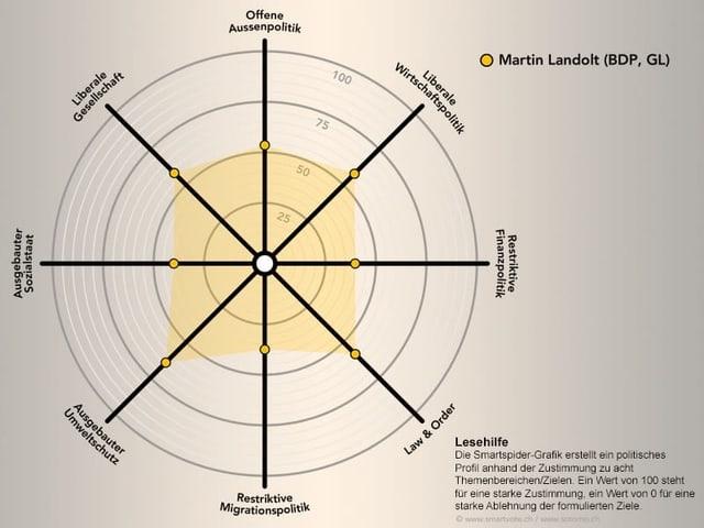 Smartspider martin Landolt