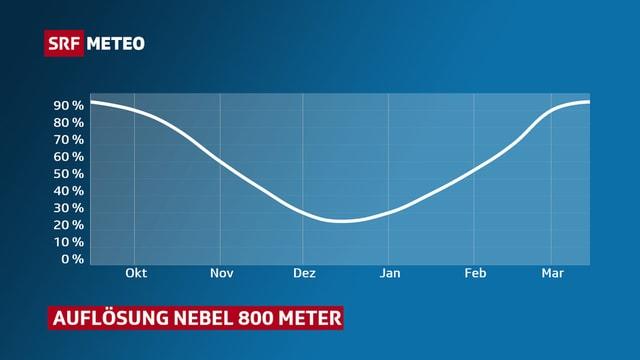 Ein Diagramm zeigt, dass die Wahrscheinlichkeit für Nebelauflösung bis Dezember stetig abnimmt.