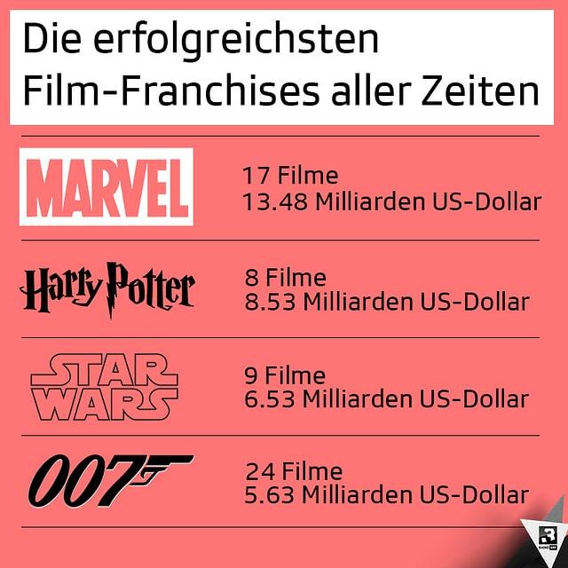 Die kommerziell erfolgreichsten Film-Franchises an den weltweiten Kinokassen.