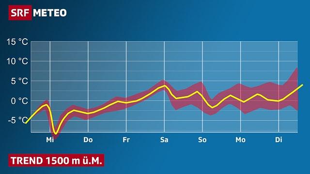 Grafik: Temperaturtrend mit Schwankungsbreite