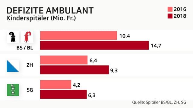 Grafik Defizite ambuland Kinderspitäler