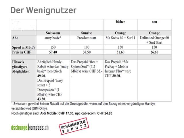 Tabelle Preisvergleich Wenignutzer