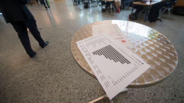 Wahlresultate auf einem Stehtisch.