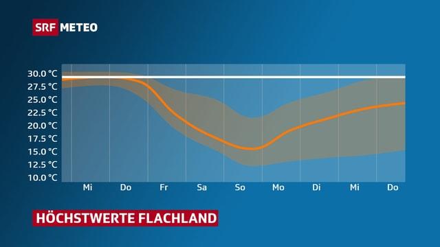 Eine Graphik zeigt den Temperatursturz am Wochende.