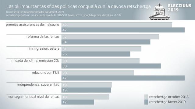Grafica d'Elecziuns motivs