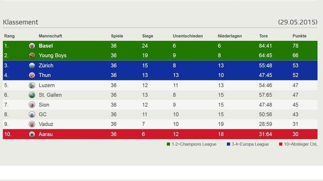 So präsentiert sich die Super-League nach 36 Spieltagen.