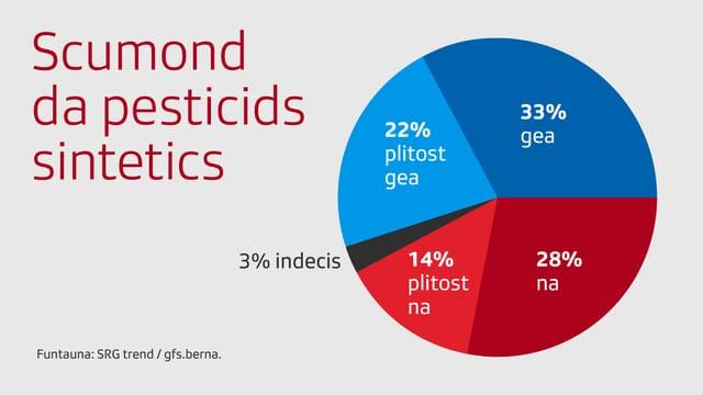 55% s'expriman per in scumond da pesticids sintetics.