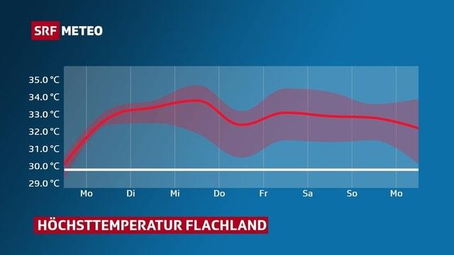 Rote Linie zeigt Höchstwert für das Flachland bis nächstes Wochenende. Die Hitze-Marke von 30 Grad wird täglich mit 2 bis 5 Grad überschritten.