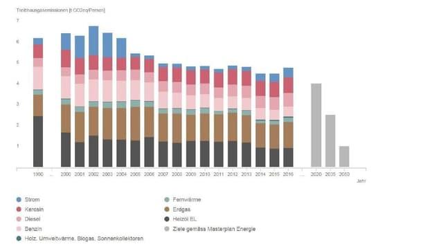 Treibhausgasbilanz der Stadt Zürich