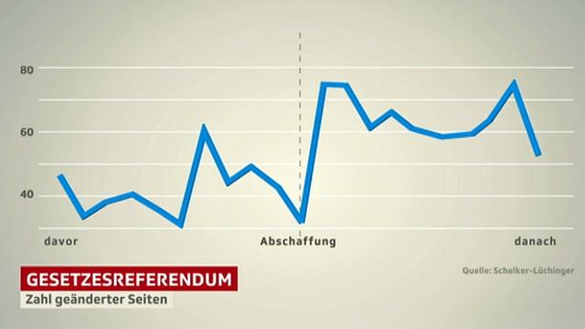 Kurvendiagramm: Nach Abschaffung der Referenden steigt die Kurve an.