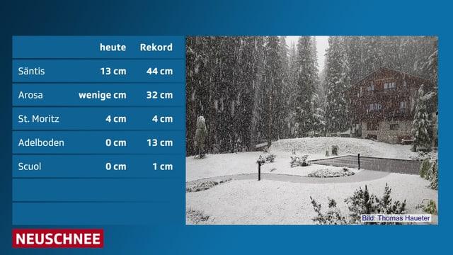Tabelle mit Rekkorden, sowie Neuschneehöhen vom 14.07.2016