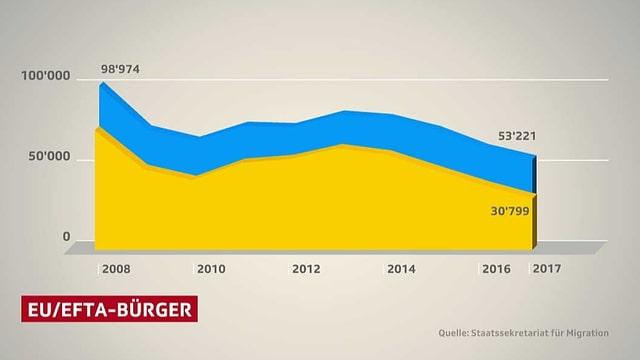 Diagramm Zuwanderung EU-/EFTA-Bürger.