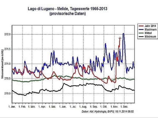 Grafische Darstellung ( Kurve) der Pegelstände am Luganersee.