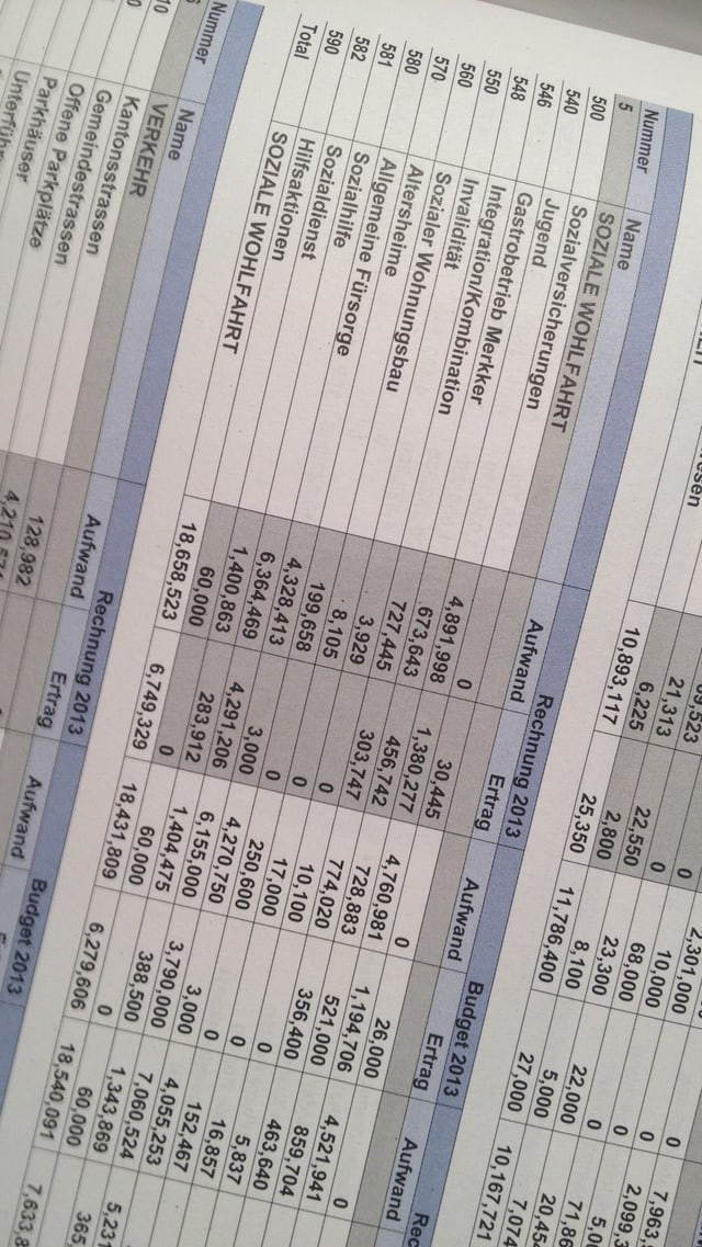 Foto mit Zahlen aus Rechnung und Budget 2013 der Stadt Baden.
