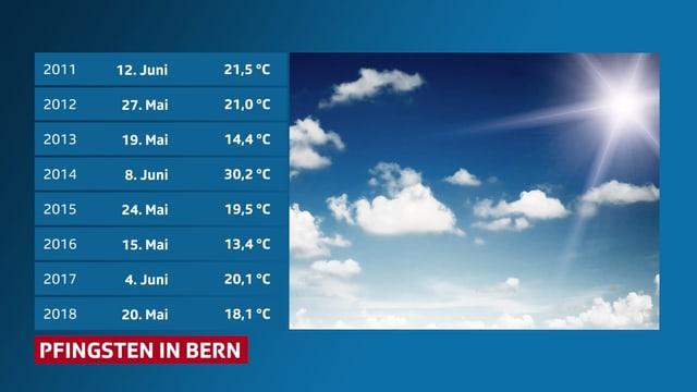 Tabelle mit den historischen Pfingsttemperaturen, seit 2011 in Bern.
