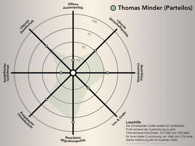 Die Smartspider von Thomas Minder
