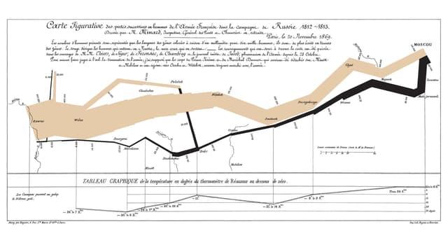Eine Infografik von Napoleons gescheitertem Russlandfeldzug 1812-1813.