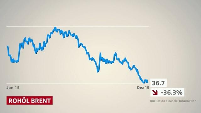 Eine Grafik illustriert den Preisrückgang von Rohöl der Marke Brent.