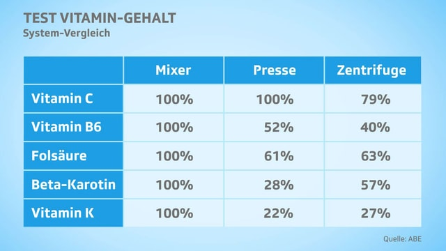 Tabelle Vergleich Vitamin.