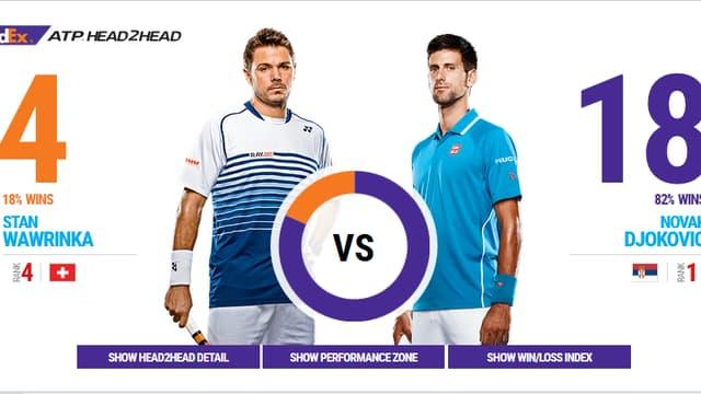 Tennis-Statistik.