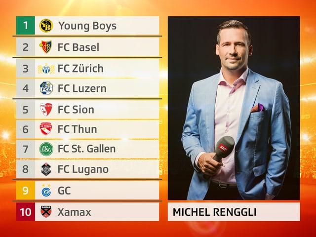 Michel Renggli