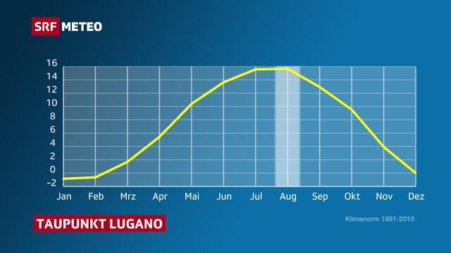 Graphik für Taupunkttemperatur