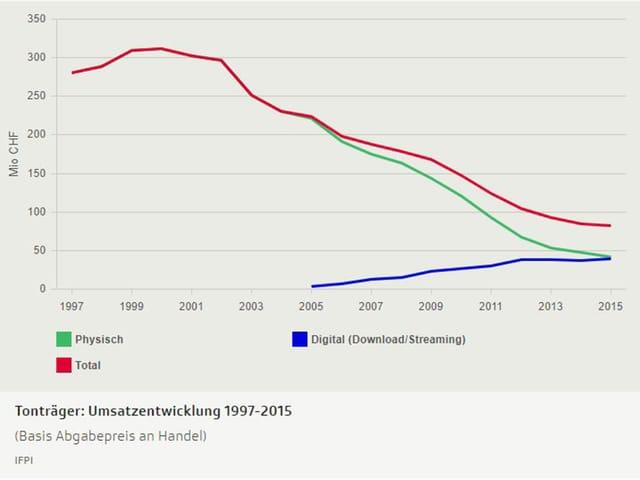 Umsatzentwicklung 1997 bis 2015