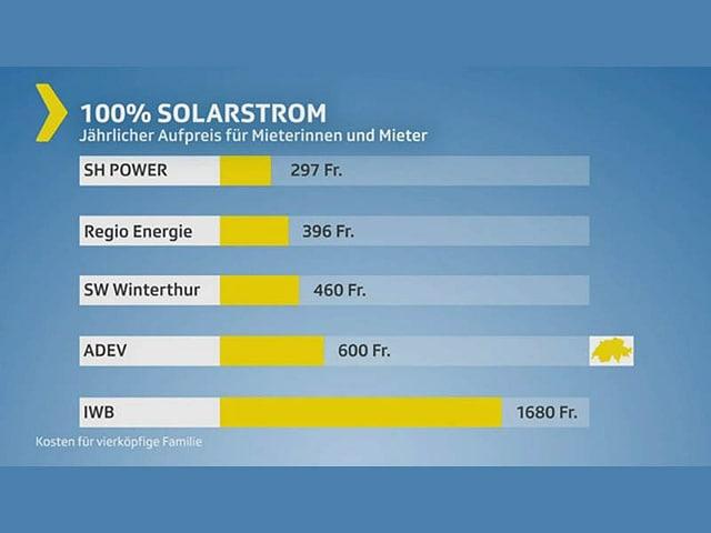 Grafik Preisvergleich 100% Solarstrom