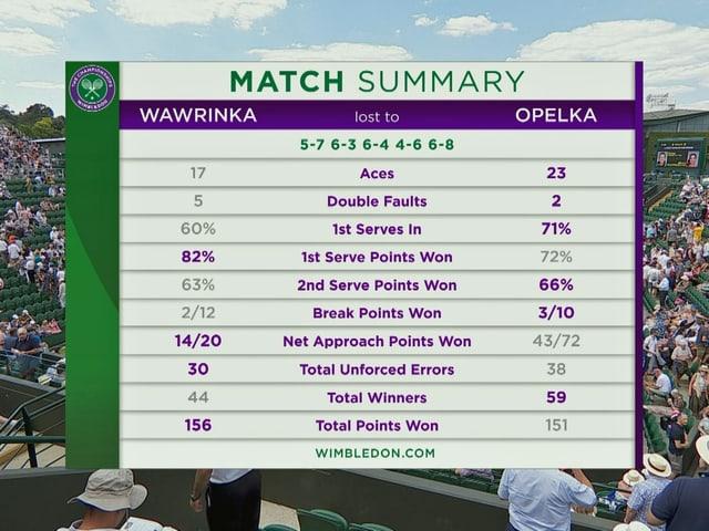 Die Statistiken zum Spiel