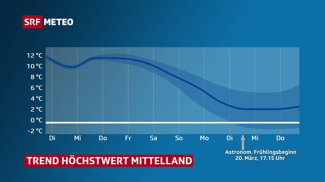 Blaue Linie zeigt Verlauf von Höchstwerte im Mittelland und die zeigt ab anfangs nächster Woche nach unten.