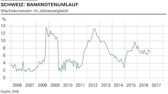 In Krisenzeiten wächst der Banknotenumlauf an.