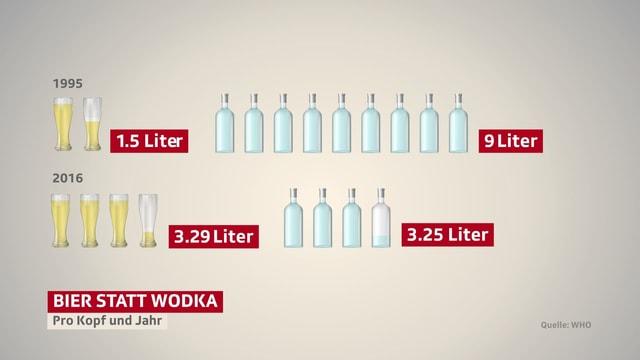 Statistik Bier- und Wodka-Konsum