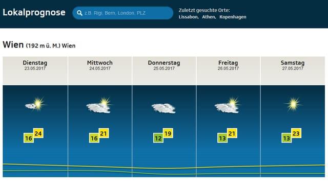 Wetterprognose für Wien: An Auffahrt noch bewölkt, dann immer sonniger.