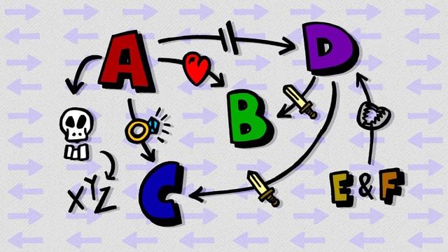 Die Buchstaben A, B, C, D, E, F, verbunden mit Pfeilen und Schwertern.