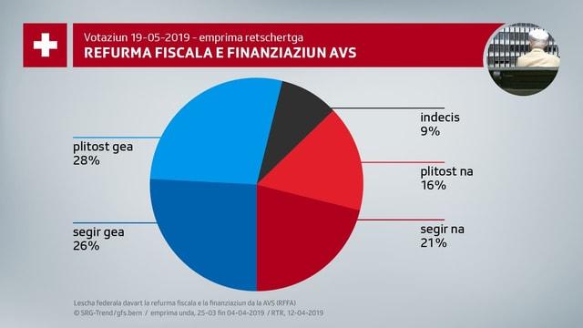 Refurma fiscala e finanziaziun AVS.