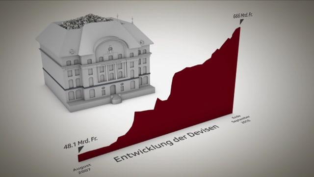 Grafik zur SNB.