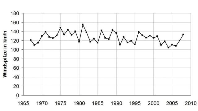 Fast jedes Jahr gibt es Föhnböen von über 120 km/h